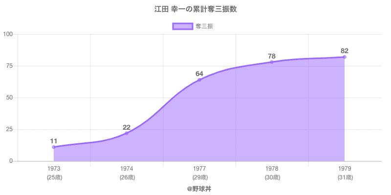 #江田 幸一の累計奪三振数