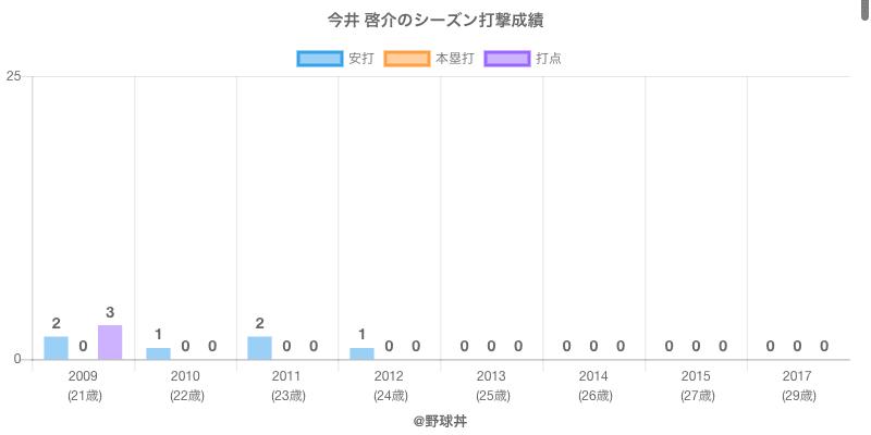 #今井 啓介のシーズン打撃成績