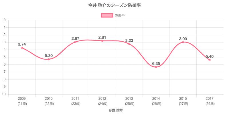 今井 啓介のシーズン防御率