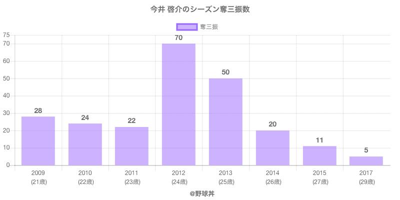 #今井 啓介のシーズン奪三振数