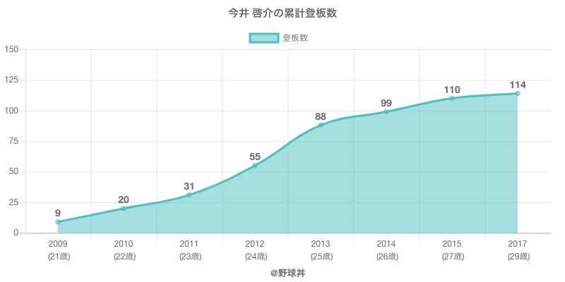 #今井 啓介の累計登板数