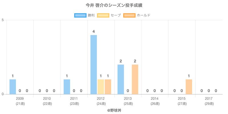 #今井 啓介のシーズン投手成績