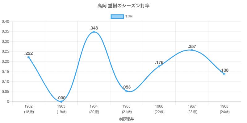 高岡 重樹のシーズン打率