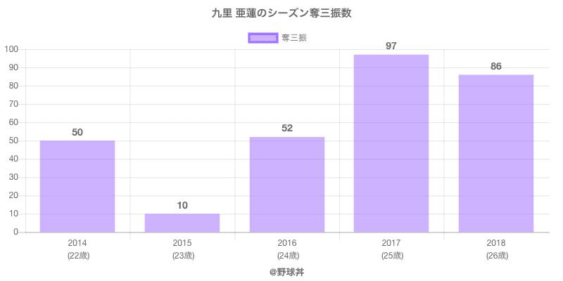 #九里 亜蓮のシーズン奪三振数