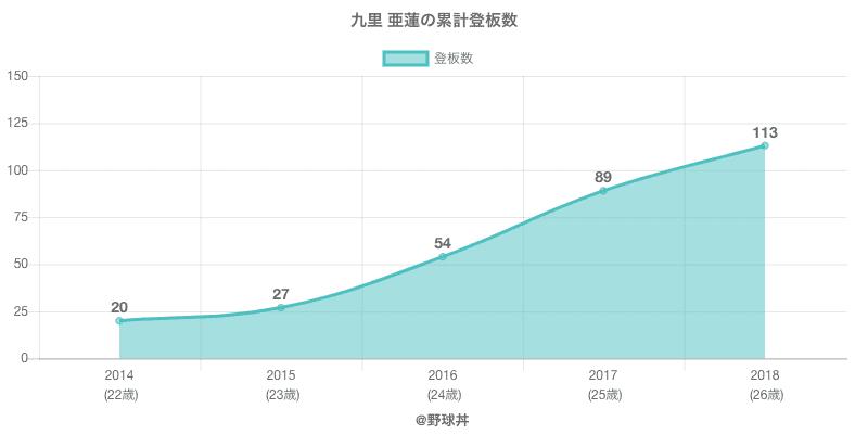 #九里 亜蓮の累計登板数