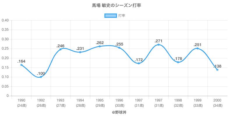 馬場 敏史のシーズン打率