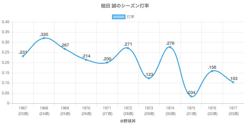 槌田 誠のシーズン打率