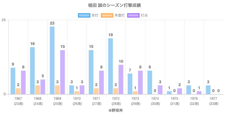 #槌田 誠のシーズン打撃成績