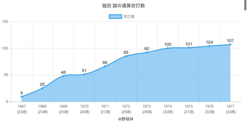 #槌田 誠の通算安打数