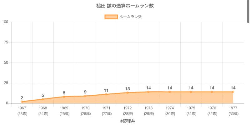 #槌田 誠の通算ホームラン数