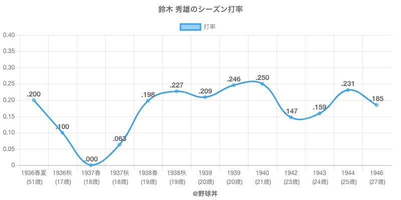 鈴木 秀雄のシーズン打率
