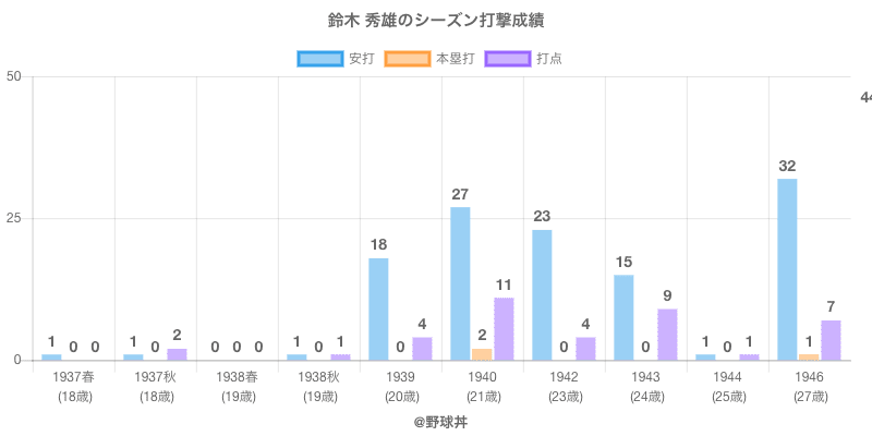 #鈴木 秀雄のシーズン打撃成績