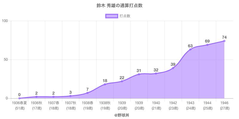 #鈴木 秀雄の通算打点数