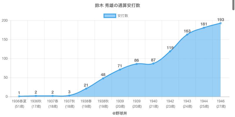 #鈴木 秀雄の通算安打数