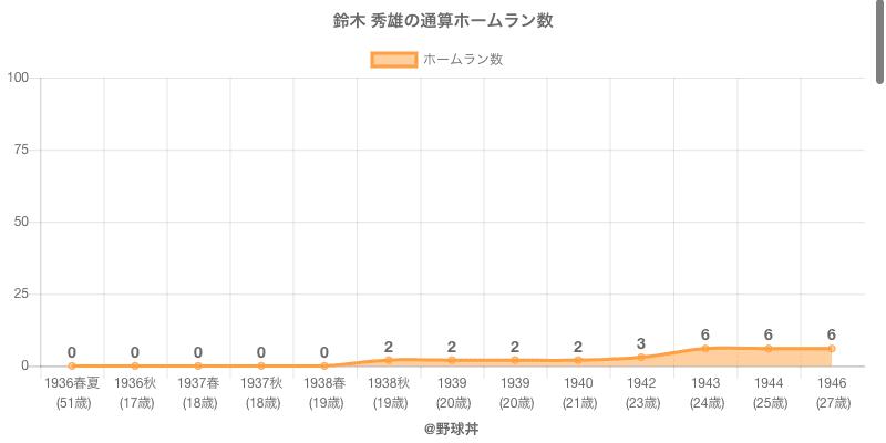 #鈴木 秀雄の通算ホームラン数