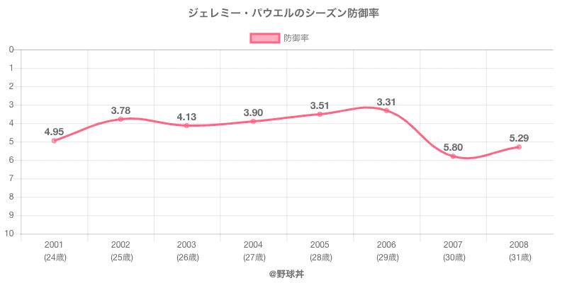 ジェレミー・パウエルのシーズン防御率