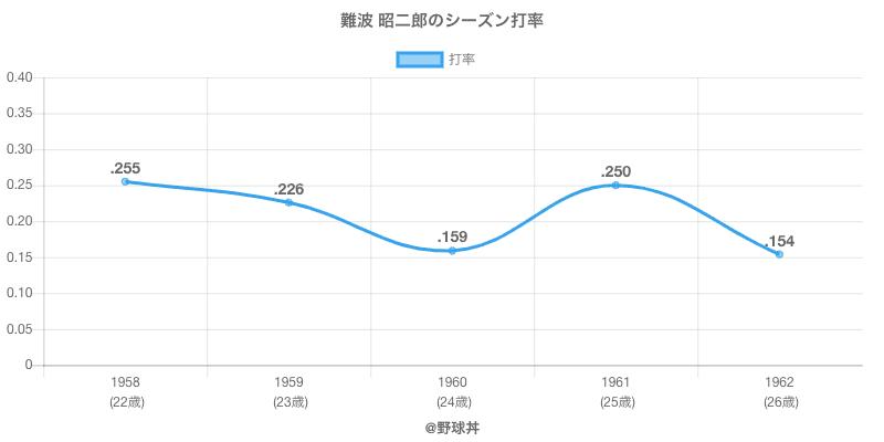 難波 昭二郎のシーズン打率