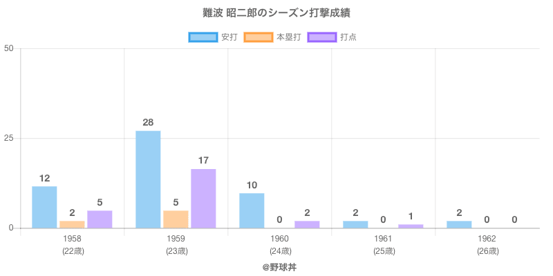 #難波 昭二郎のシーズン打撃成績