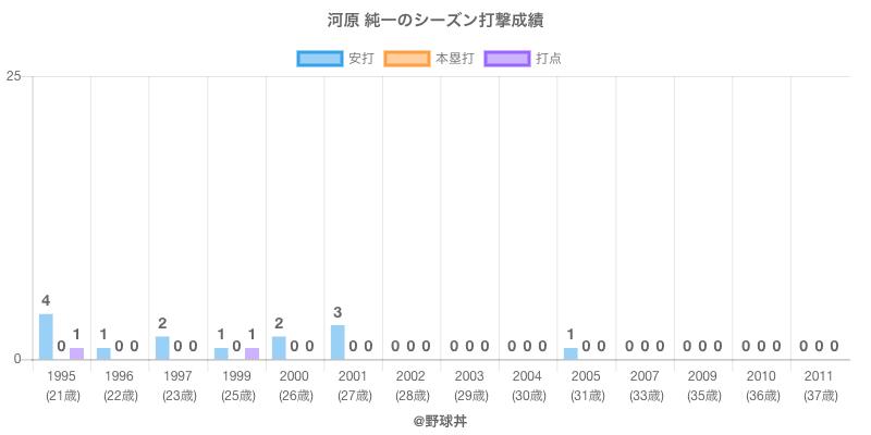 #河原 純一のシーズン打撃成績