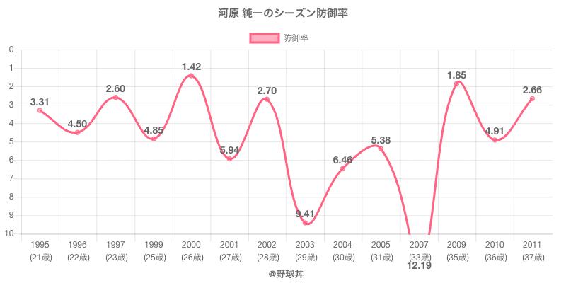 河原 純一のシーズン防御率