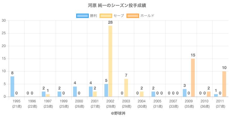 #河原 純一のシーズン投手成績