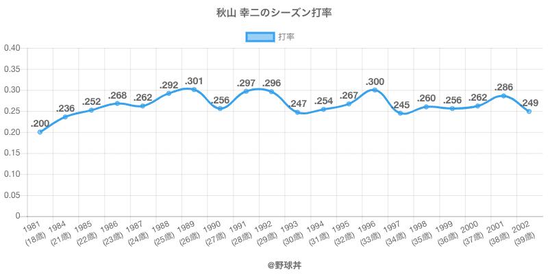 秋山 幸二のシーズン打率
