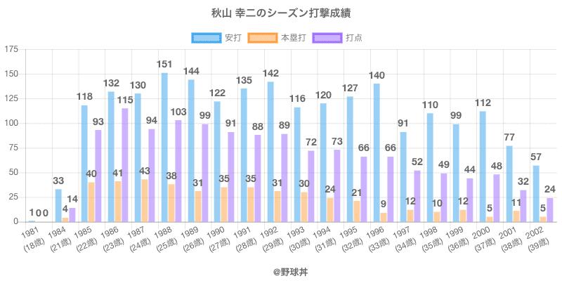 #秋山 幸二のシーズン打撃成績