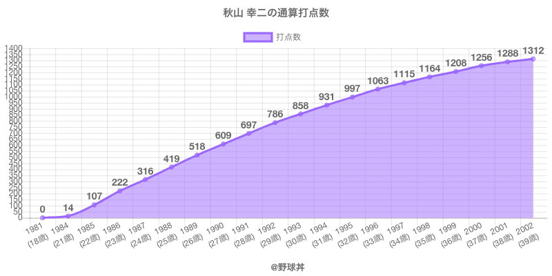 #秋山 幸二の通算打点数