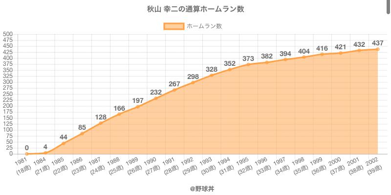 #秋山 幸二の通算ホームラン数