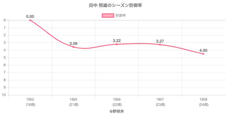 田中 照雄のシーズン防御率
