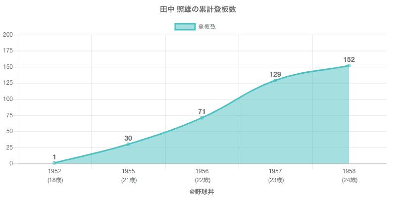 #田中 照雄の累計登板数