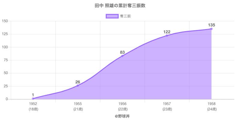 #田中 照雄の累計奪三振数