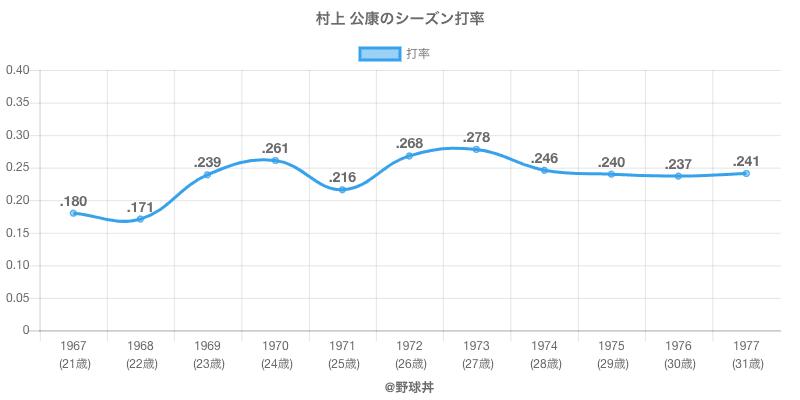 村上 公康のシーズン打率