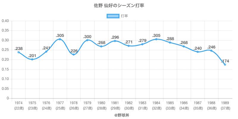 佐野 仙好のシーズン打率