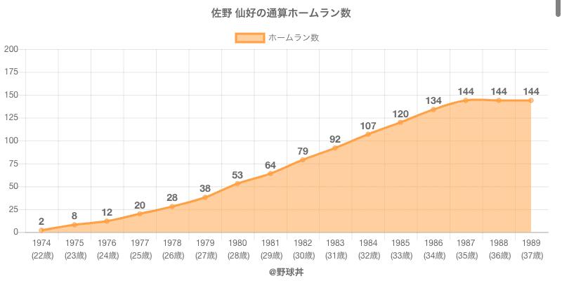 #佐野 仙好の通算ホームラン数