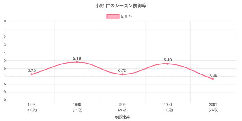 小野 仁のシーズン防御率
