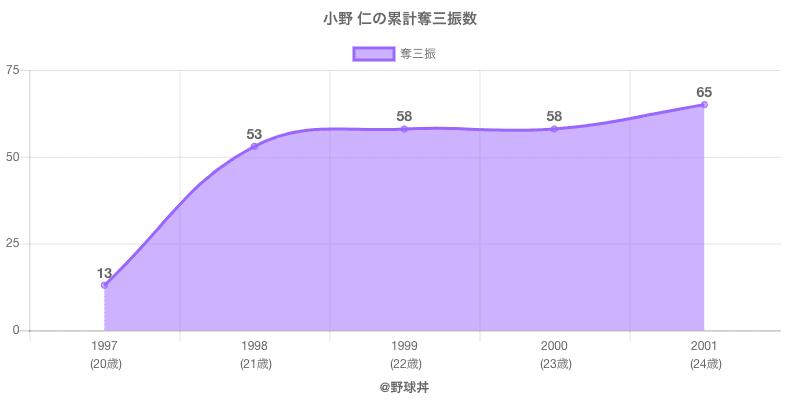 #小野 仁の累計奪三振数