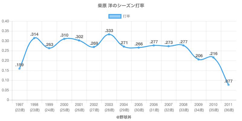 柴原 洋のシーズン打率