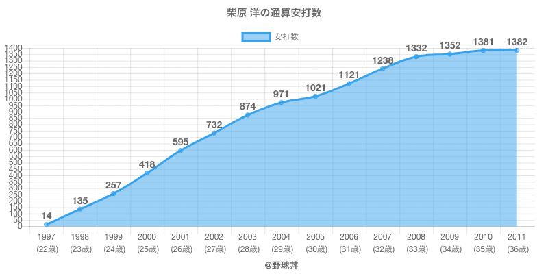 #柴原 洋の通算安打数
