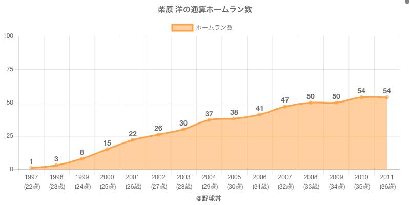 #柴原 洋の通算ホームラン数
