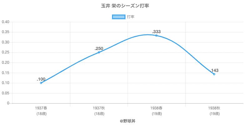 玉井 栄のシーズン打率