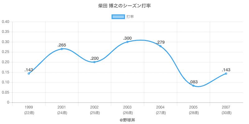 柴田 博之のシーズン打率