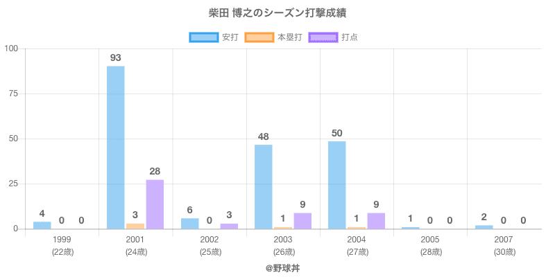 #柴田 博之のシーズン打撃成績