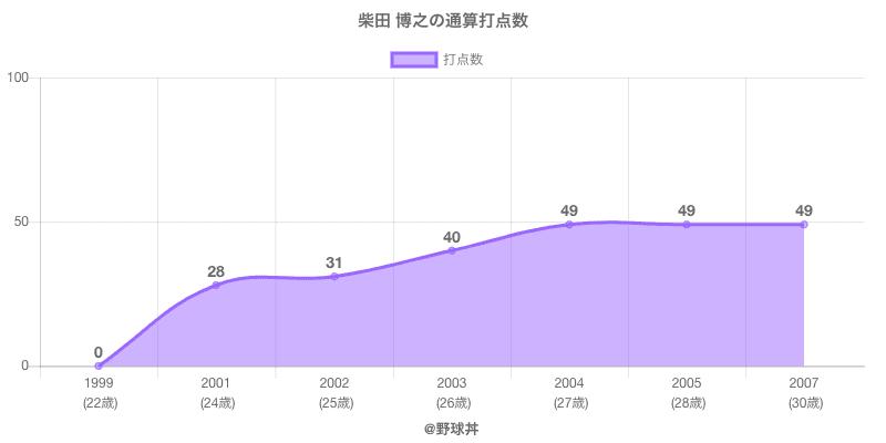 #柴田 博之の通算打点数