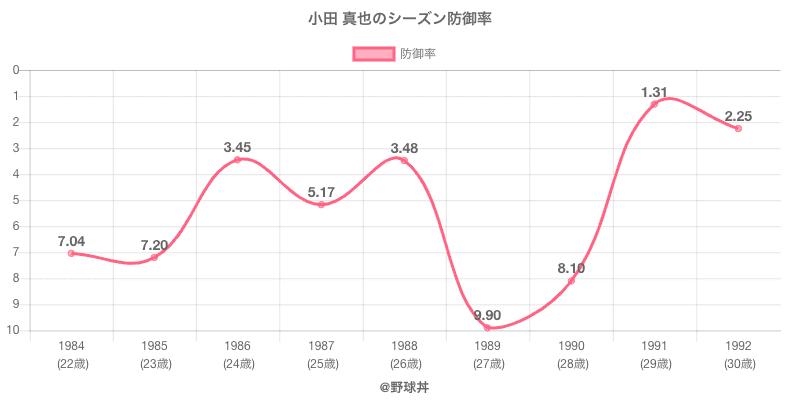 小田 真也のシーズン防御率