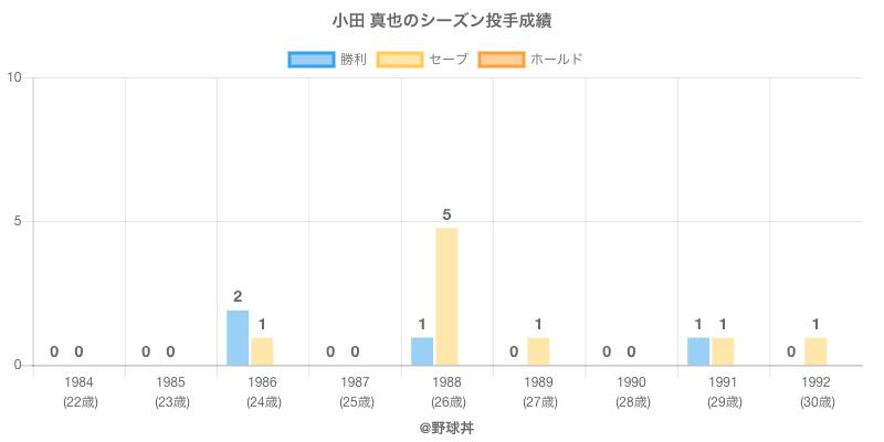 #小田 真也のシーズン投手成績