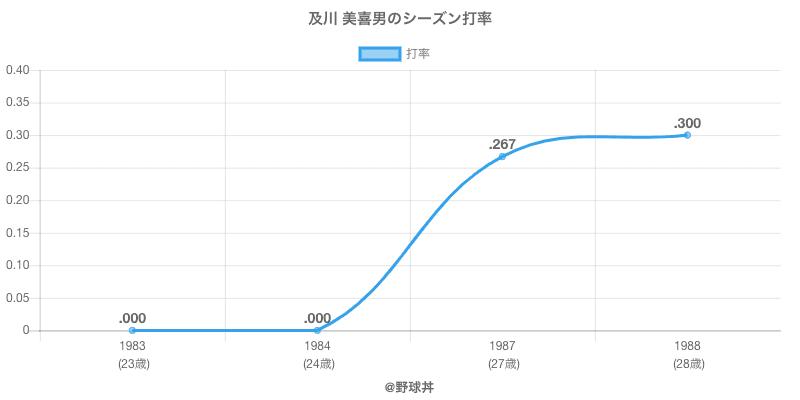 及川 美喜男のシーズン打率