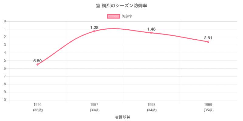 宣 銅烈のシーズン防御率