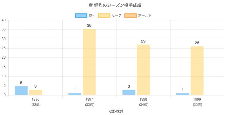 #宣 銅烈のシーズン投手成績