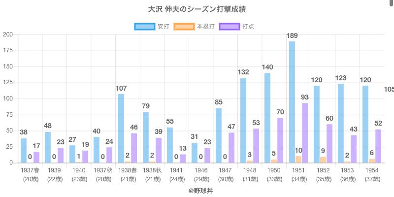 #大沢 伸夫のシーズン打撃成績